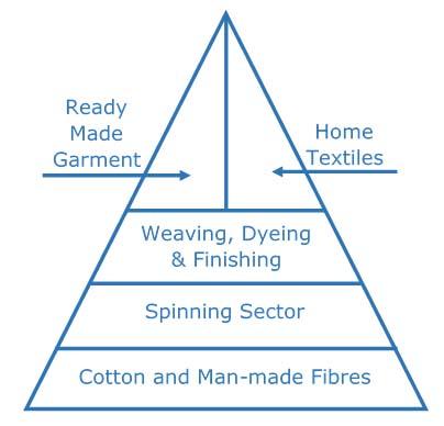 Egyptian Textile & Clothing Industry Outlook – EGYTEX2019